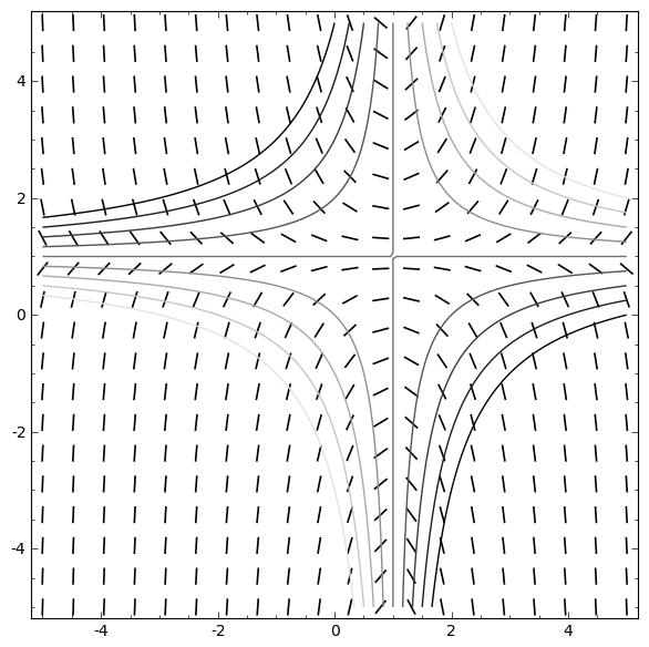 Curvas isoclinas y campo de vectores de una ecuacion diferencial de primer orden con SAGE