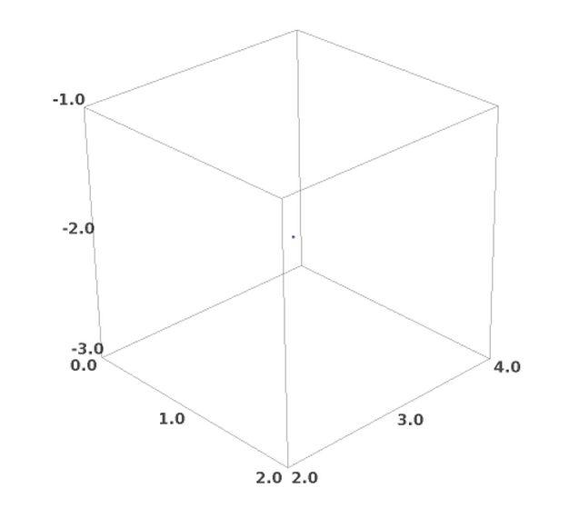 Punto dibujado en tres dimensiones 3D con SAGE