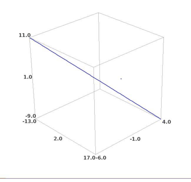 Dibujo de una recta y un punto con SAGE